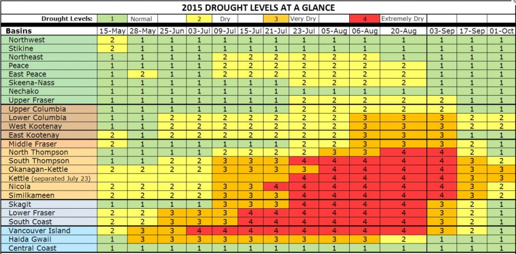 2015 BC Drought Levels